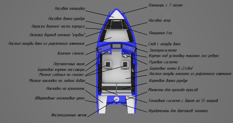 Комплектация  лодки Viking 4.6 BR